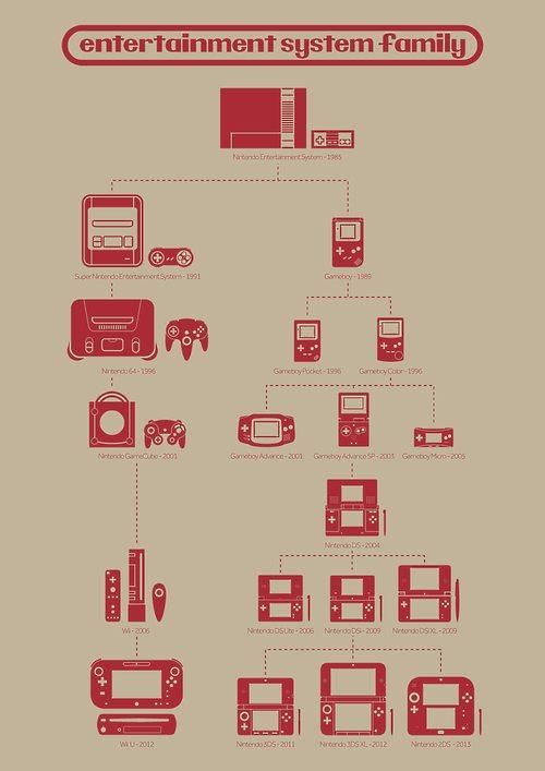 Nintendo family tree